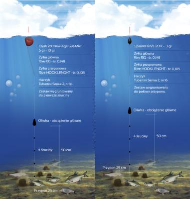 Zestawy, które stosowaliśmy na Canale Bianco. Równomiernie rozstawione śruciny stabilizowały zestaw na dużej głębokości i ograniczały ryzyko splątania